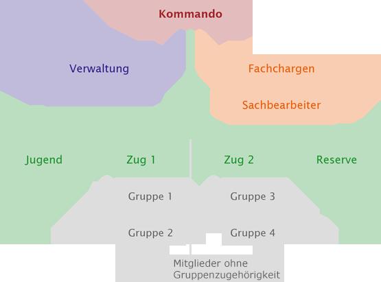 Mannschafsstruktur